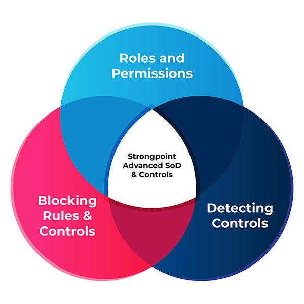 Strongpoint Advances SOD Diagram
